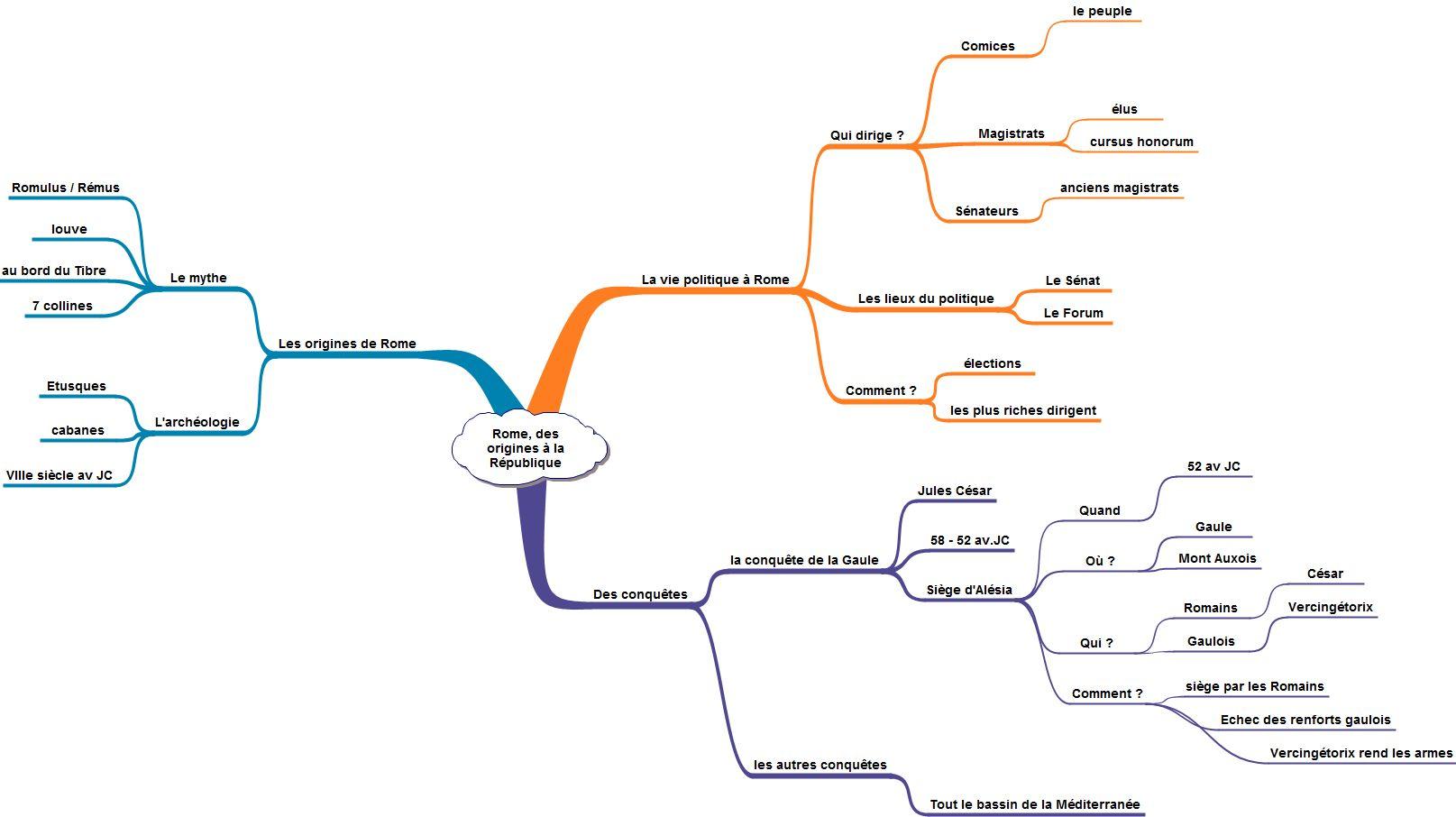 Carte mentale_complète