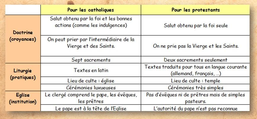 DOC 3 – Les principales différences entre catholiques et protestants