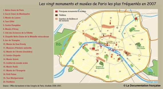 DOC 2 - Les vingt monuments et musées de Paris les plus fréquentés en 2007 DOC 3 – Le parc d'attraction de Disneyland Paris