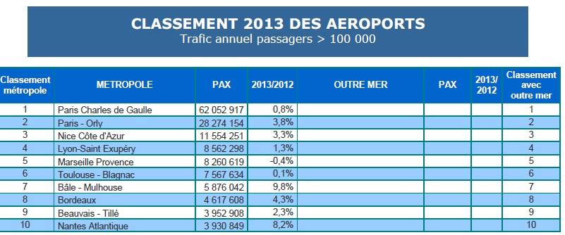 DOC 4 – Classement 2013 des aéroports français