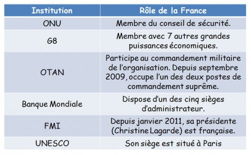 DOC 2 – La France dans les grandes institutions internationales.