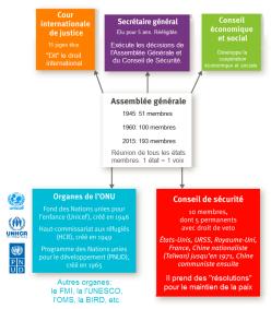 DOC 2 - Le fonctionnement de l'ONU