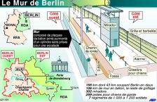 Doc 8 - Le mur de Berlin, une barrière infranchissable