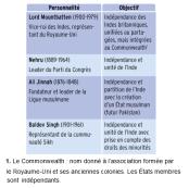 Doc 9 : Les positions de négociateurs