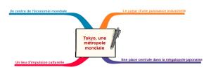 carte mentale Tokyo vierge