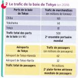Le trafic de la baie de Tokyo