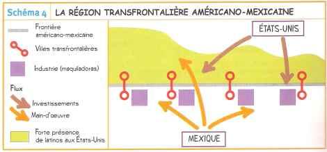 Schéma de la région transfrontalière entre Etats-Unis et Mexique