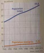 Les immigrés dans la population française (1945-2013)