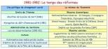 1981-1982: Le temps des réformes